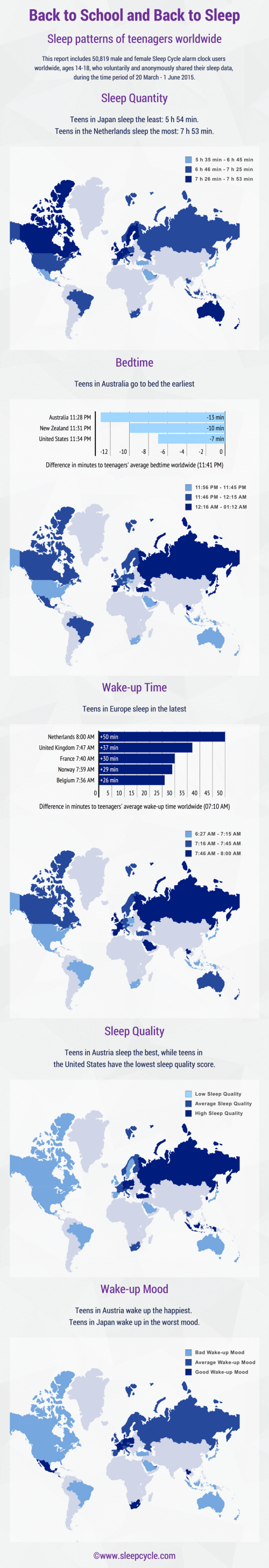 Sleep Cycle Worldwide Teens Sleep
