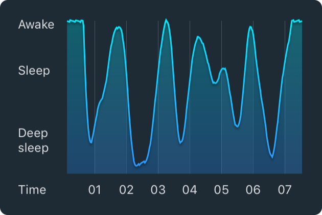 sleepcycle_regular_sleep how sleep cycle works sleep cycle alarm clock