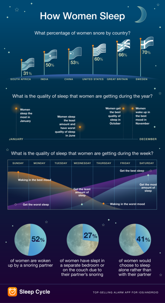 International Women's Day Sleep